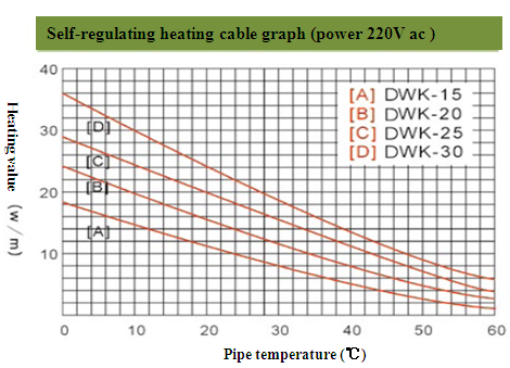 Low temperature type self regulating heating cable